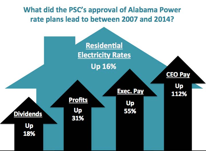 PSC's 'Misplaced Priorities' Lead to Higher Utility Bills for Alabamians