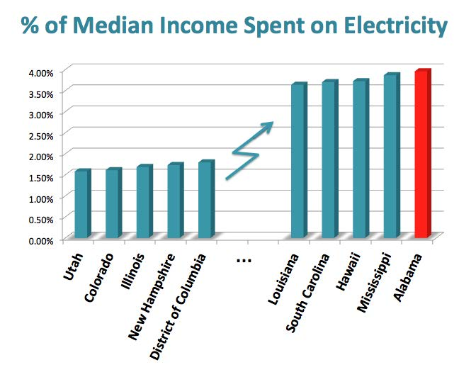 """In 2013, just under 4% of the median household's income in Alabama was spent on electricity, more than double the least costly states,"" GBM says."