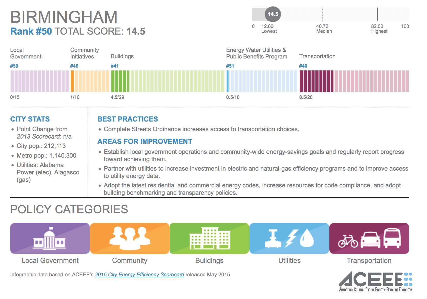 Birmingham ranked 50th out of 51 cities for energy efficiency — scoring especially low in local government and utilities categories.
