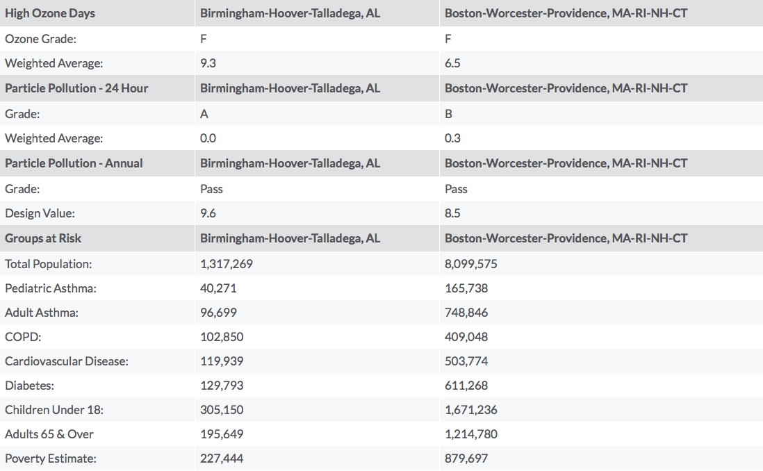 A comparison of Birmingham and Boston via stateoftheair.org.