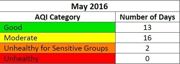 May 2016 table